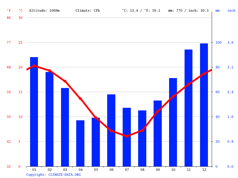Climate graph // Weather by Month, Hanging Rock