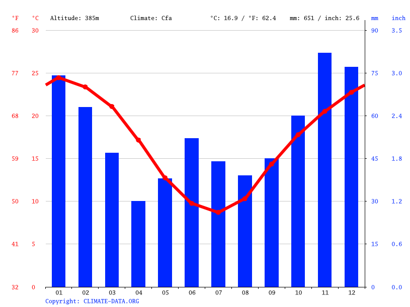 Climate graph // Weather by Month, Upper Manilla