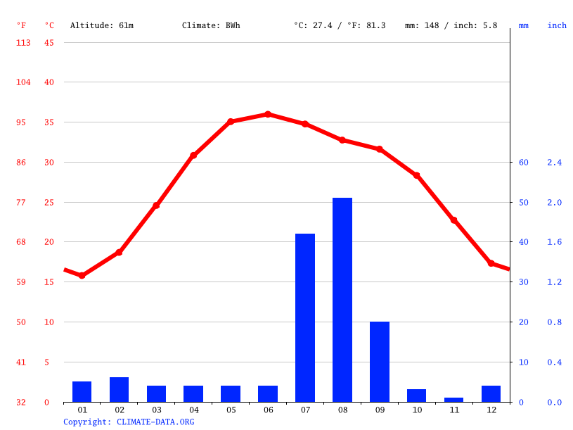 Climate graph // Weather by Month, Khairpur