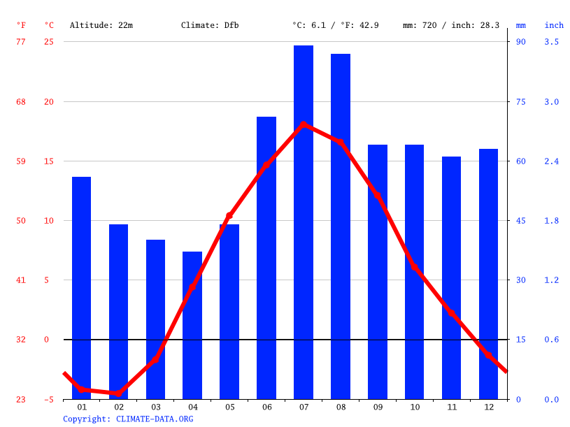 Climate graph // Weather by Month, Turku