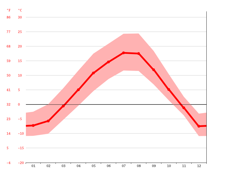 Grafico della temperatura, Williams Lake