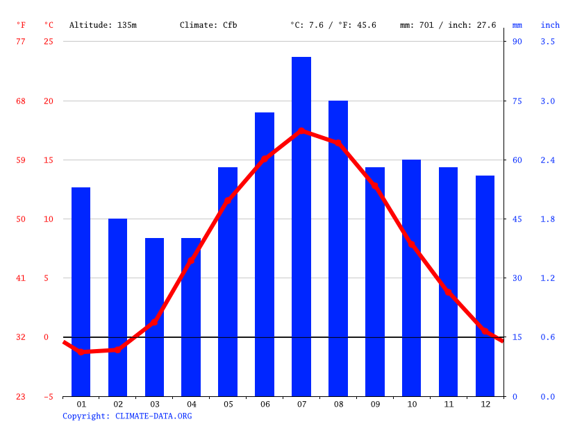 Climate graph // Weather by Month, Skruv