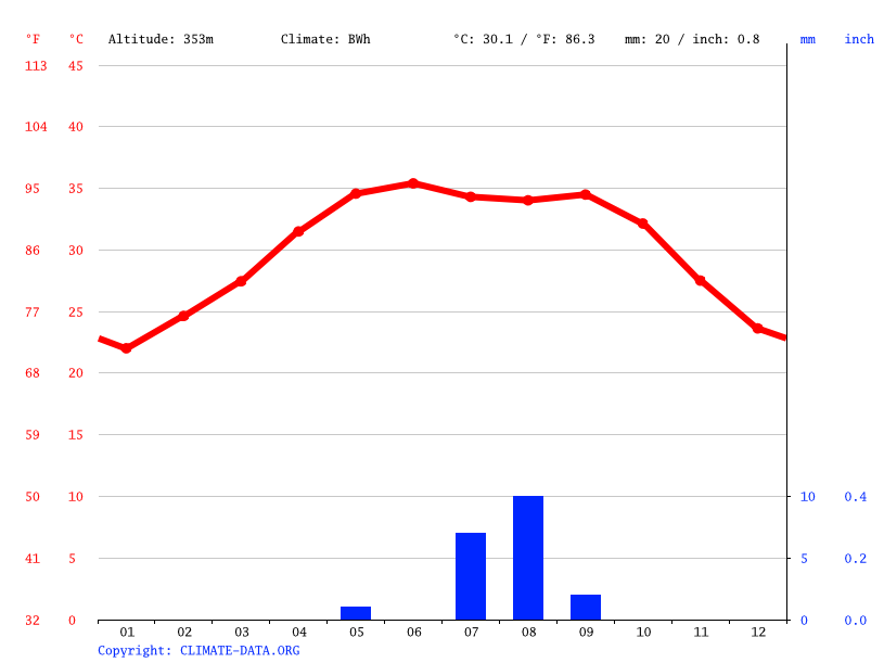 Climate graph // Weather by Month, Atbarah
