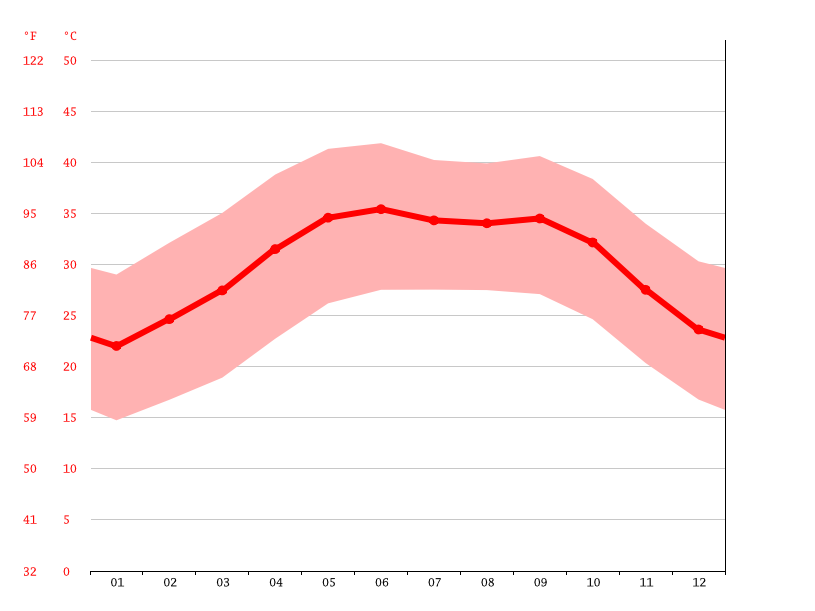 Temperature graph, Atbarah