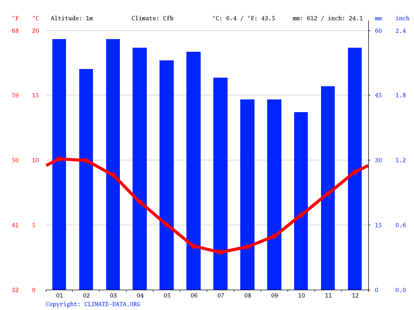 Climate graph // Weather by Month, Albemarle