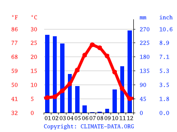 Nevada City Climate Average Temperature Weather By Month Nevada City Weather Averages Climate Data Org
