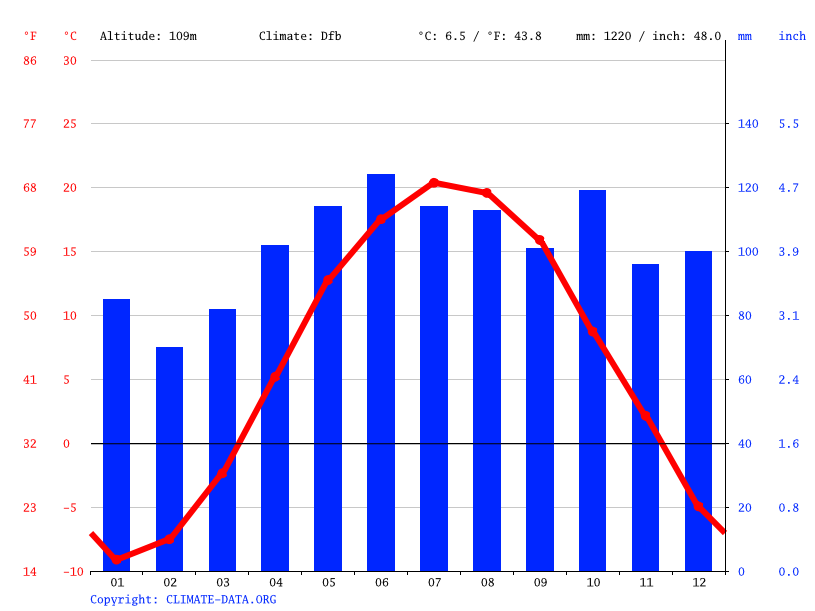 Climate graph // Weather by Month, Granby