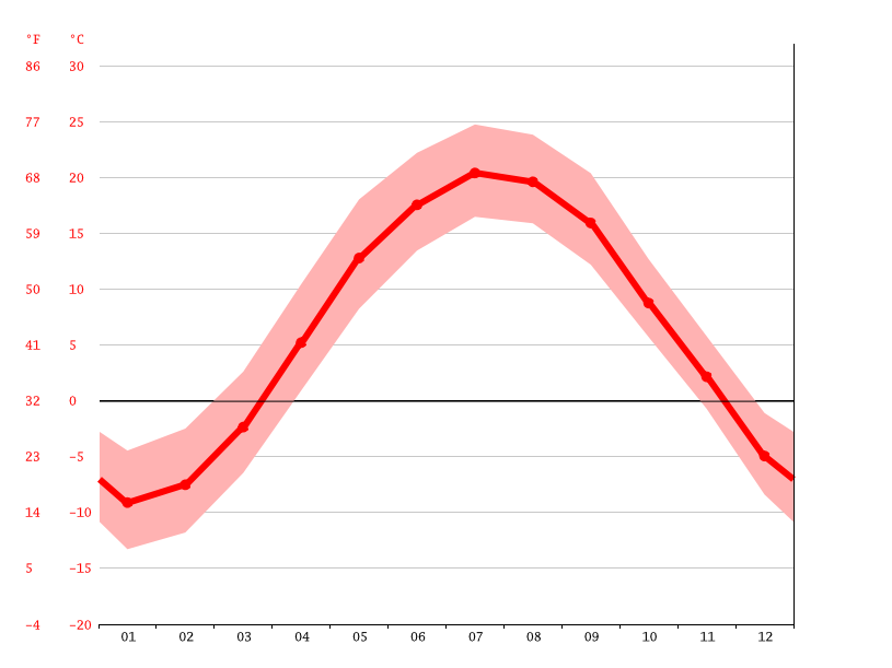 Temperature graph, Granby