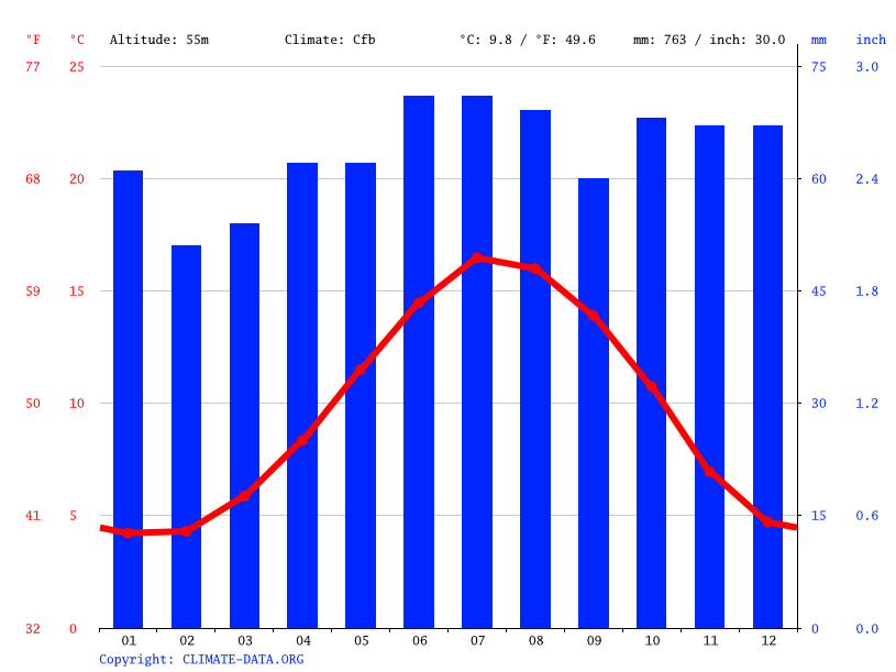 Climate graph // Weather by Month, Derby
