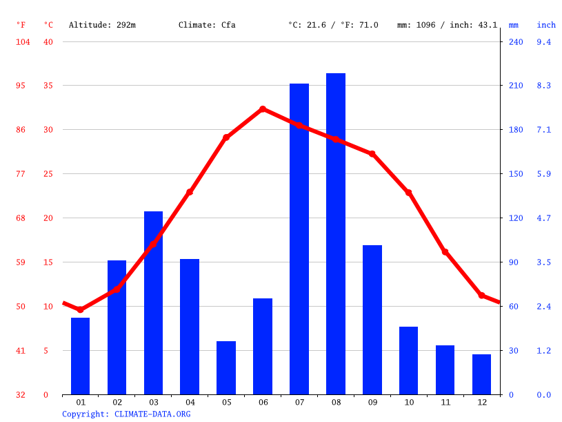 Climate graph // Weather by Month, Nowshera