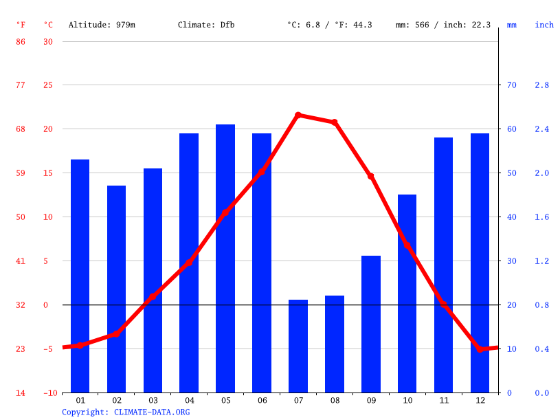 Climate graph // Weather by Month, Missoula