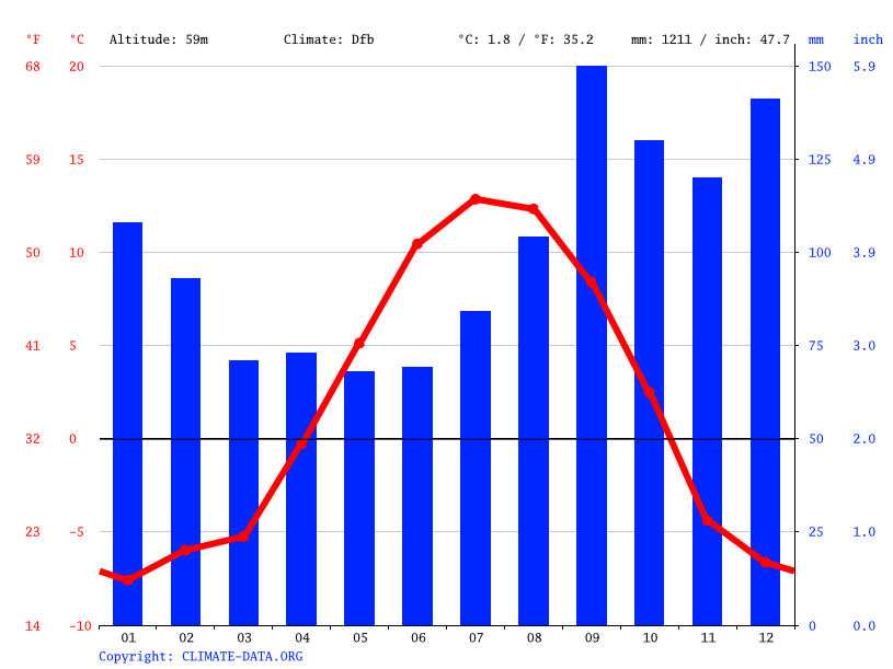 Climate graph // Weather by Month, Homer