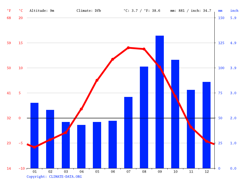 Climate graph // Weather by Month, Kenai