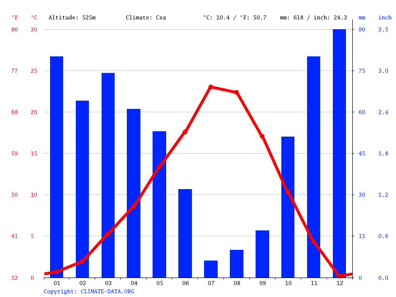Climate graph // Weather by Month, Athena