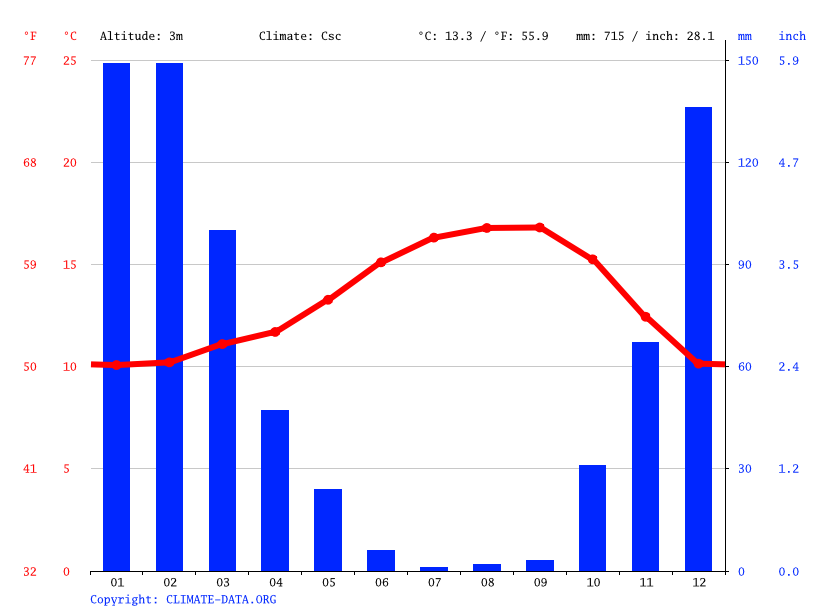 Climate graph // Weather by Month, Rio Del Mar