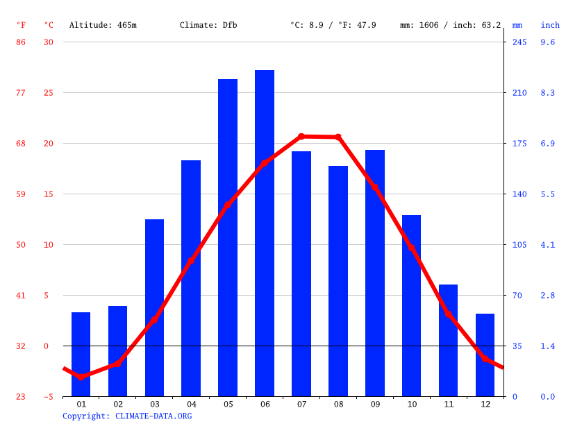 Climate graph // Weather by Month, Nalchik
