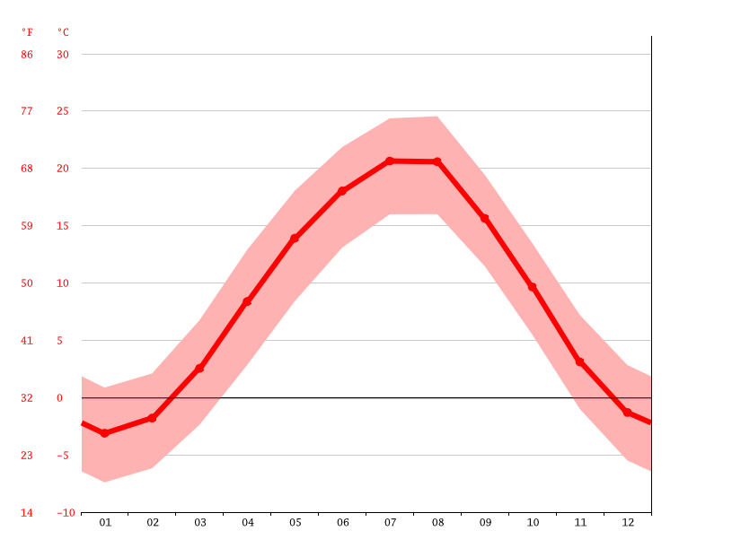 Temperature graph, Nalchik