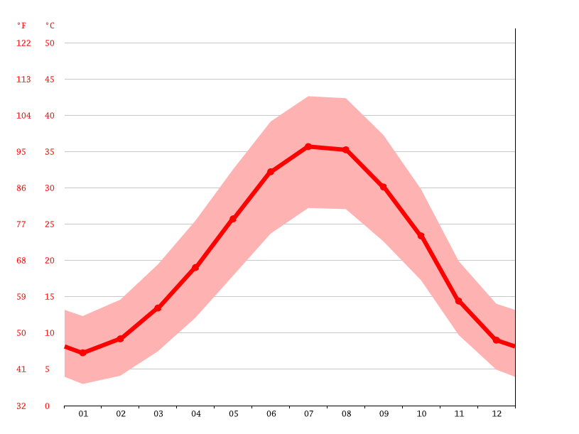 Temperature graph, Mosul