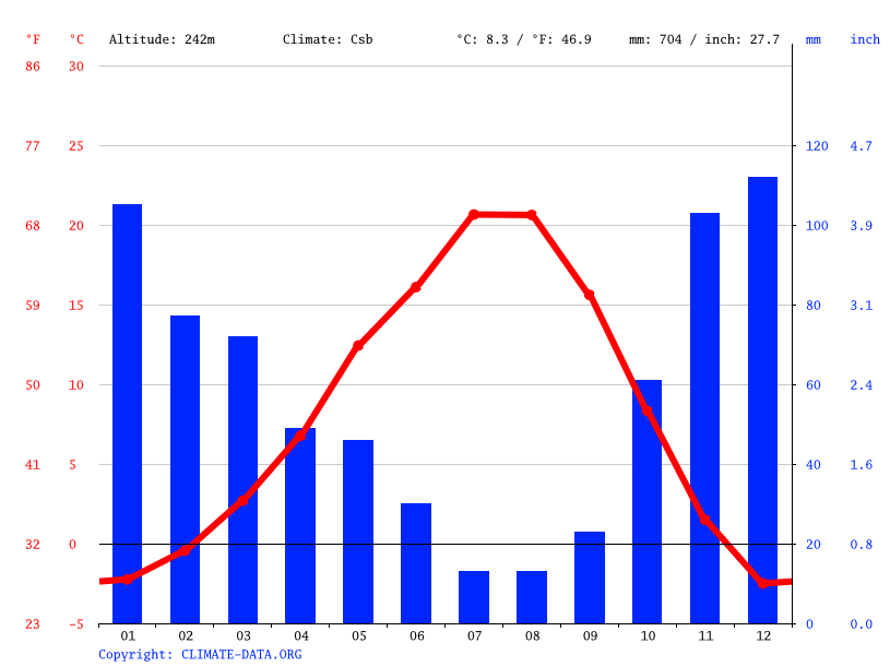 Climate graph // Weather by Month, Cashmere