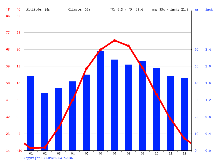 Climate graph // Weather by Month, Syzran