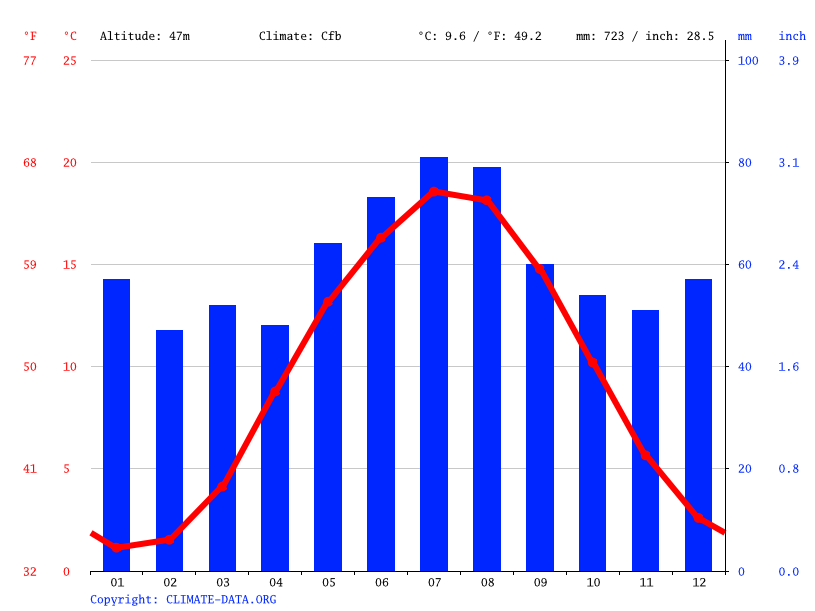 Climate graph // Weather by Month, Schwerin