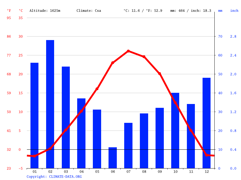 Climate graph // Weather by Month, Enterprise