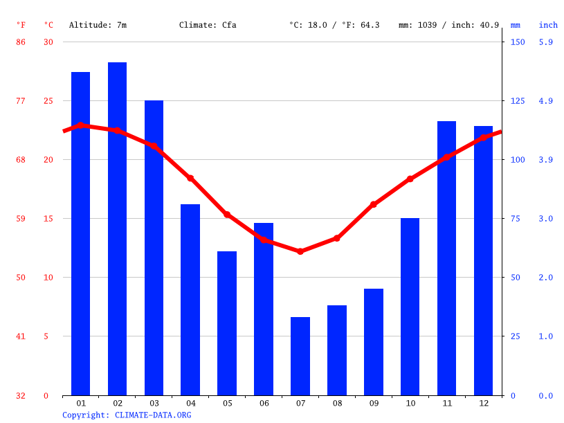 Climate graph // Weather by Month, Kempsey