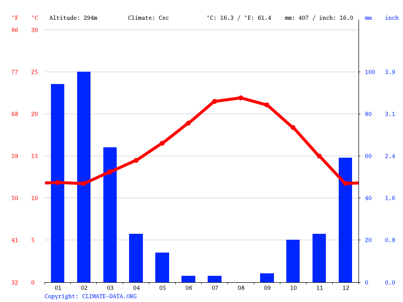 Climate graph // Weather by Month, Westlake Village
