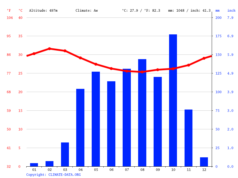 Climate graph // Weather by Month, Juba