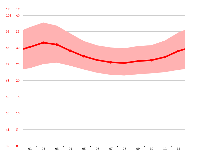 Temperature graph, Juba