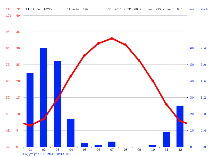 Climate graph // Weather by Month, Kandahar