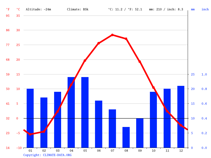 Climate graph // Weather by Month, Atyrau