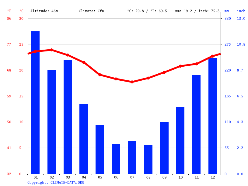 Climate graph // Weather by Month, Angra dos Reis