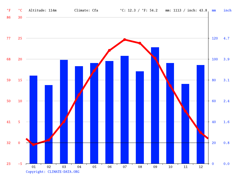 Climate graph // Weather by Month, Lancaster