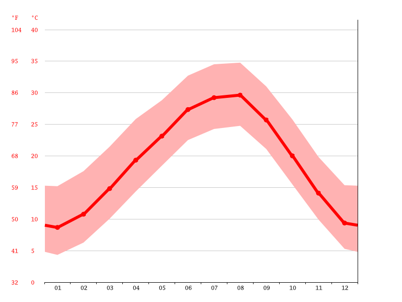 Hamilton Climate Average Temperature Weather By Month