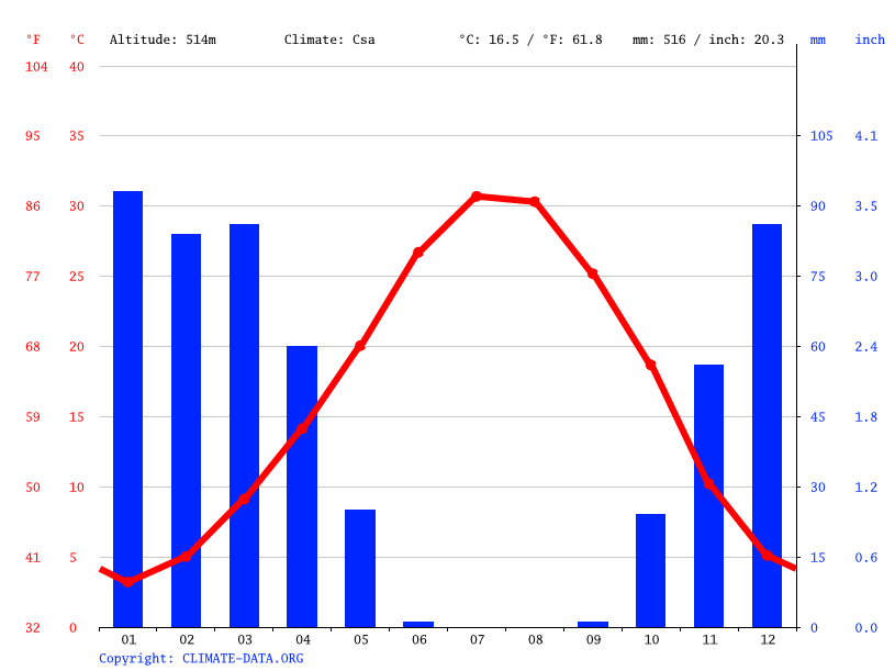 Climate graph // Weather by Month, Dahuk