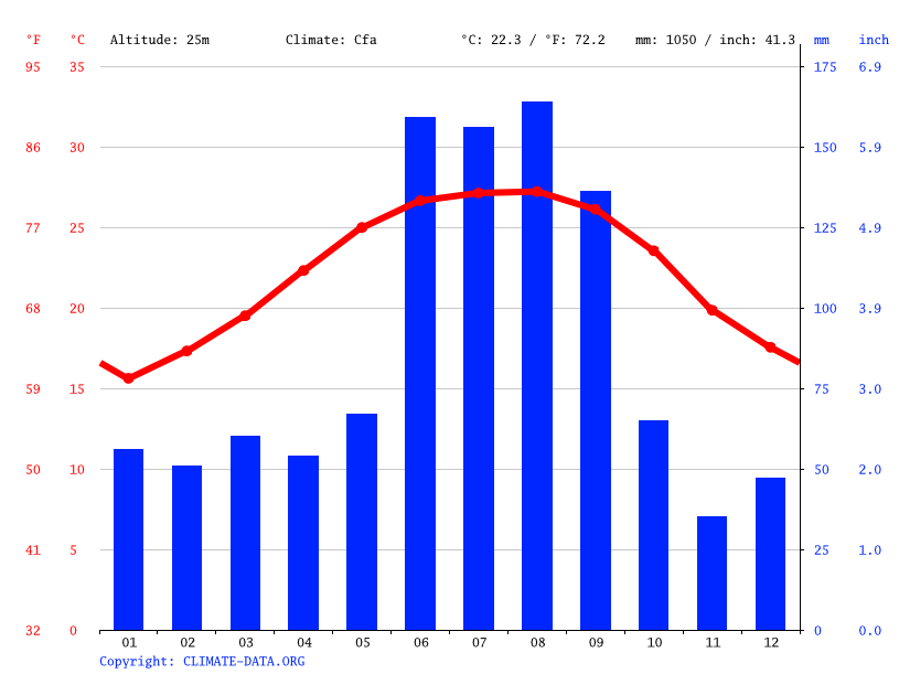 Climate graph // Weather by Month, Kissimmee