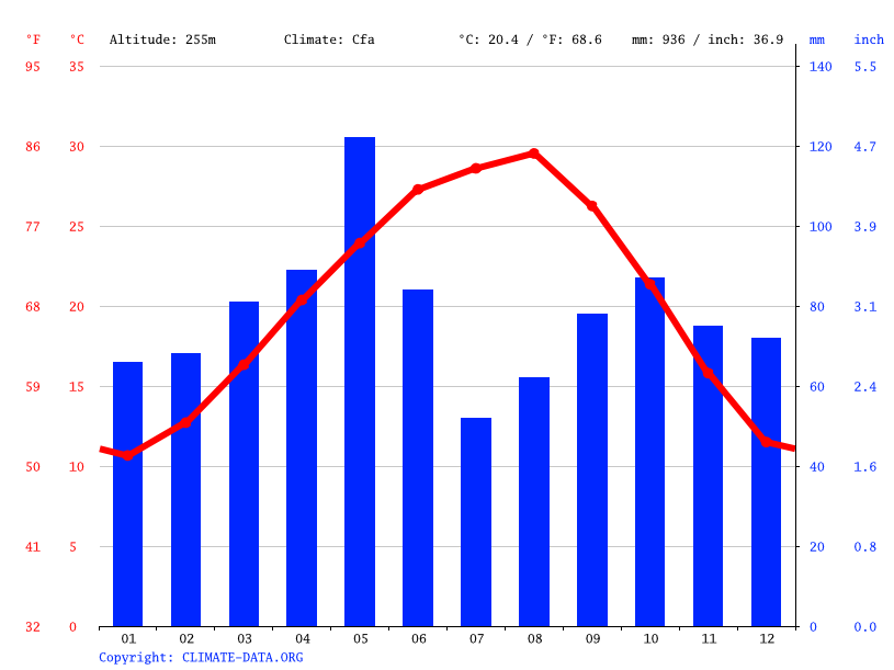Climate graph // Weather by Month, Mountain City
