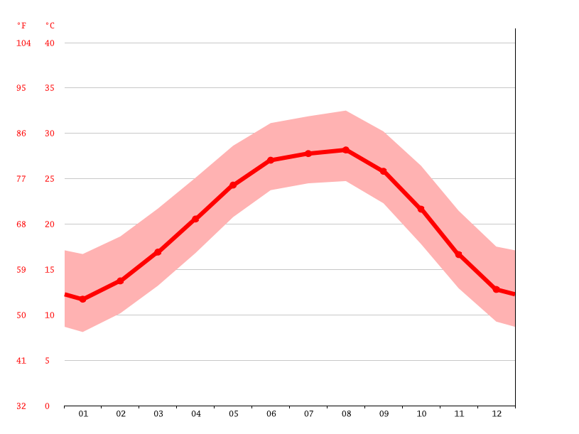 China Climate Average Temperature Weather By Month