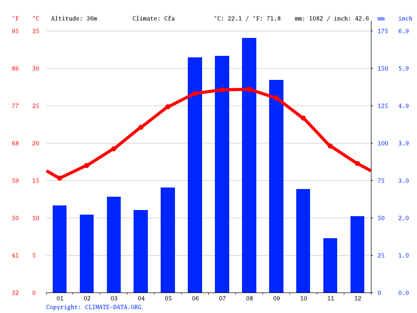 Climate graph // Weather by Month, Orlando