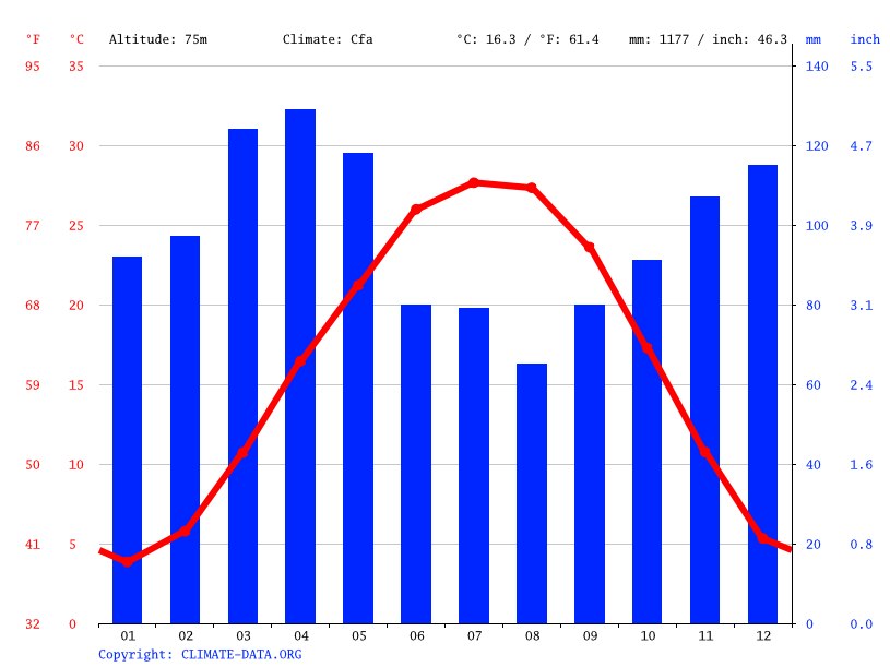 Climate graph // Weather by Month, Egypt