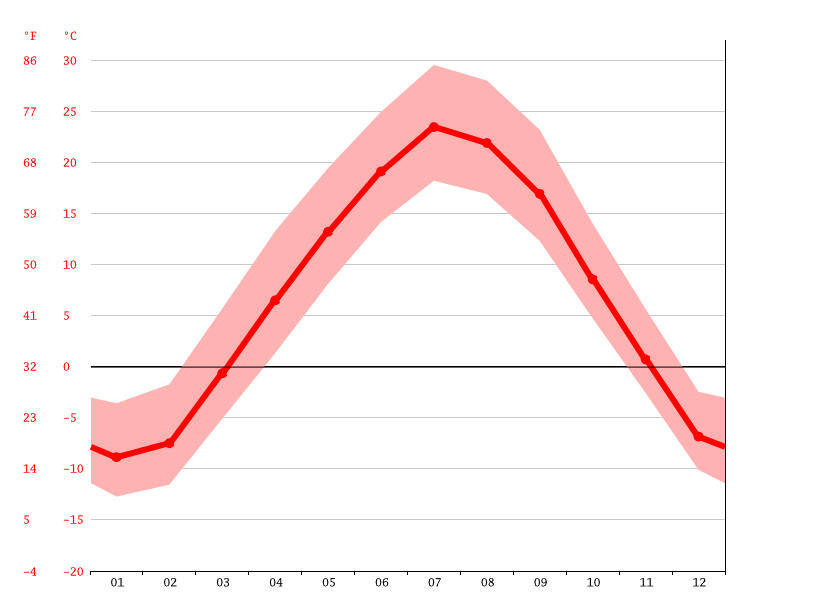 Java climate: Average Temperature, weather by month, Java weather
