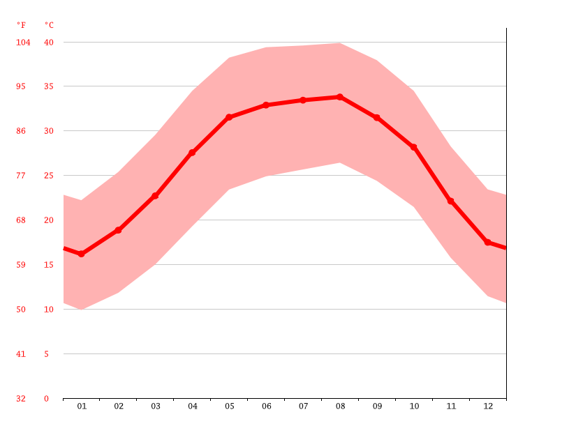 Temperature graph, Wadi Halfa