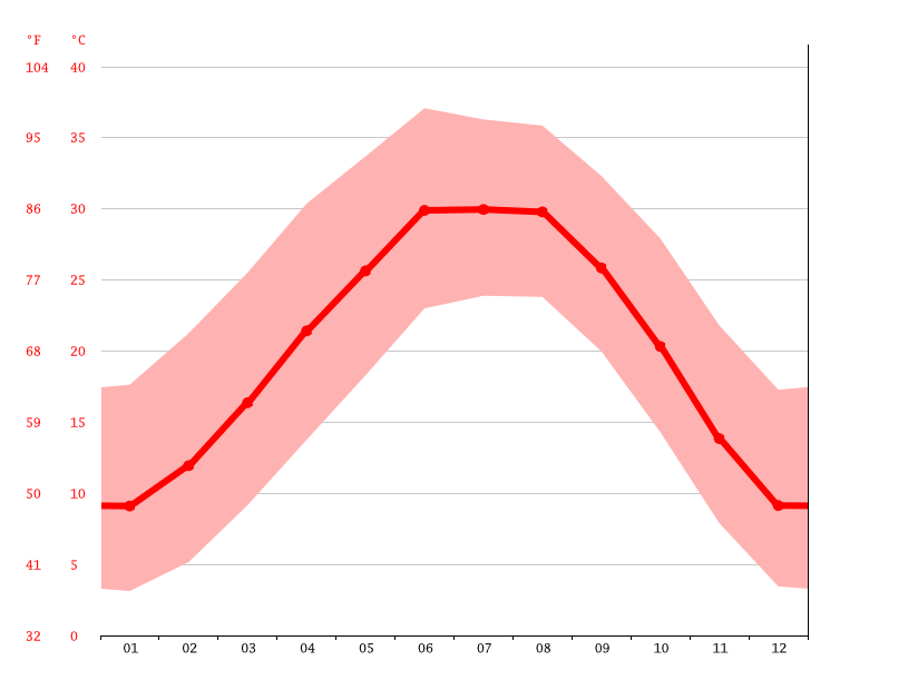 Pecos Climate Average Temperature Weather By Month