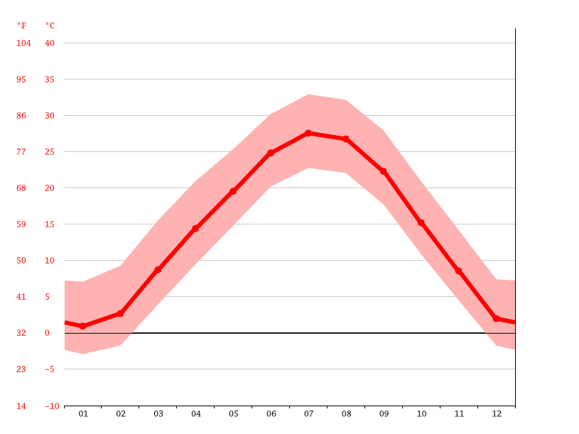Gráfico de temperatura, Eastborough