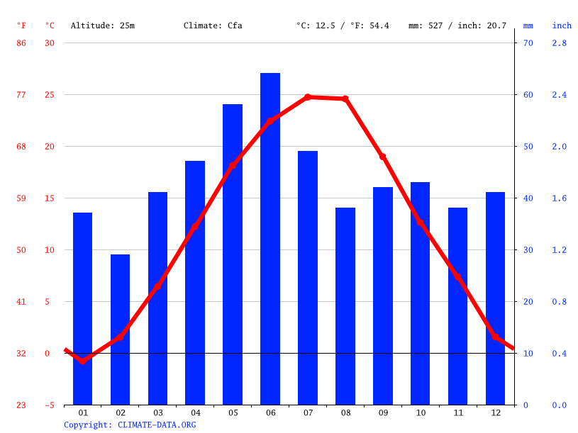 Climate graph // Weather by Month, Galați