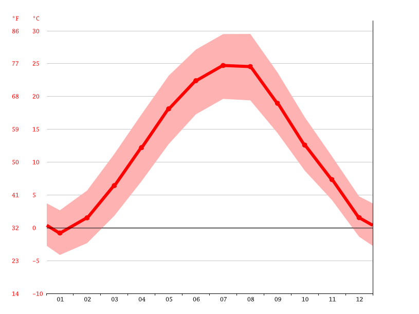 Temperature graph, Galați