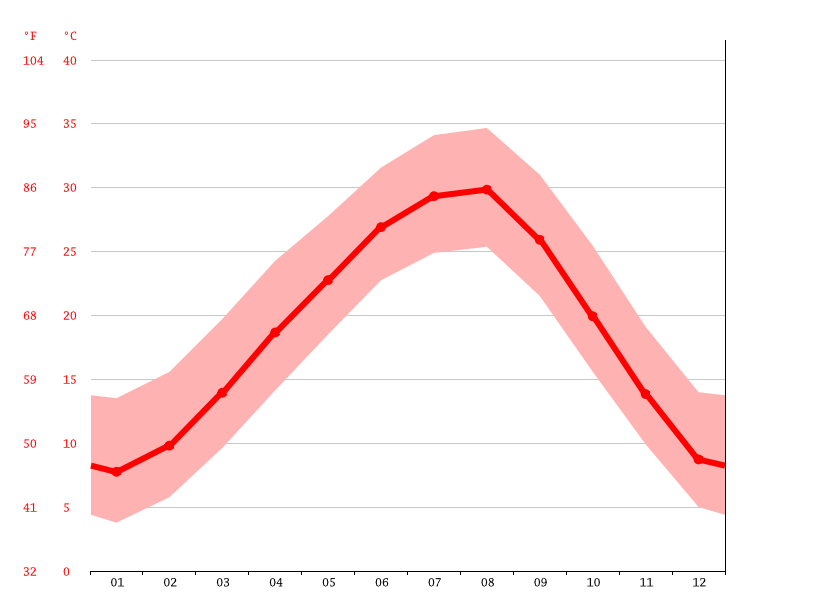 Nevada Climate Average Temperature Weather By Month