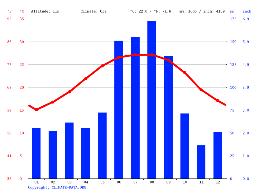 Climate graph // Weather by Month, Sanford