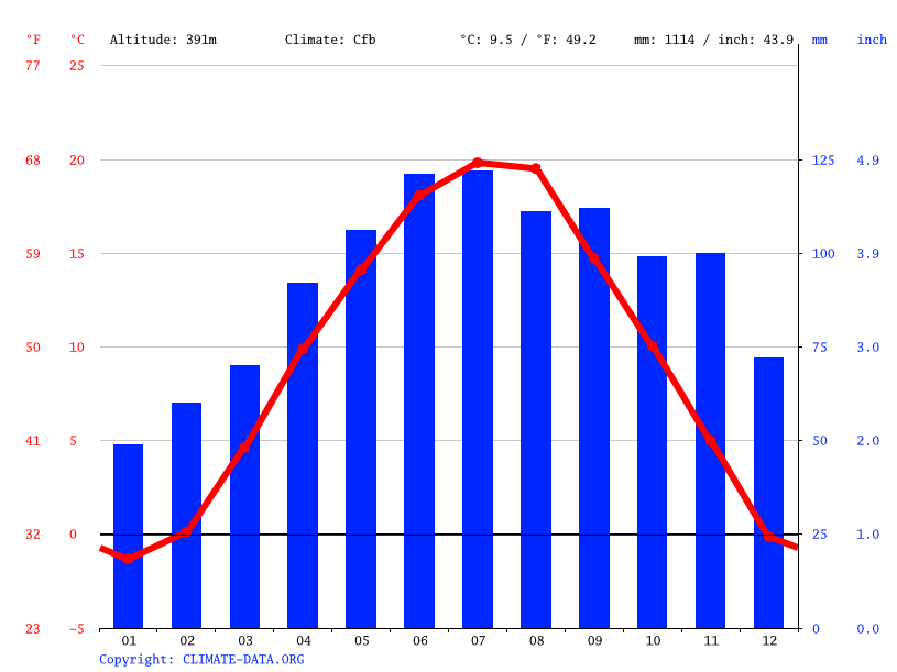 Climate graph // Weather by Month, Velenje